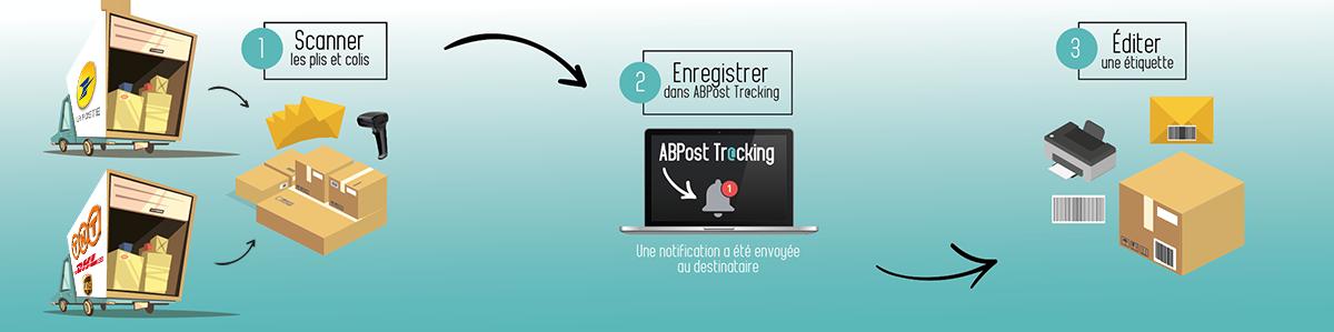 Enregistrement traçabilité courrier